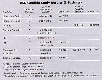 Candida chart fungal defense
